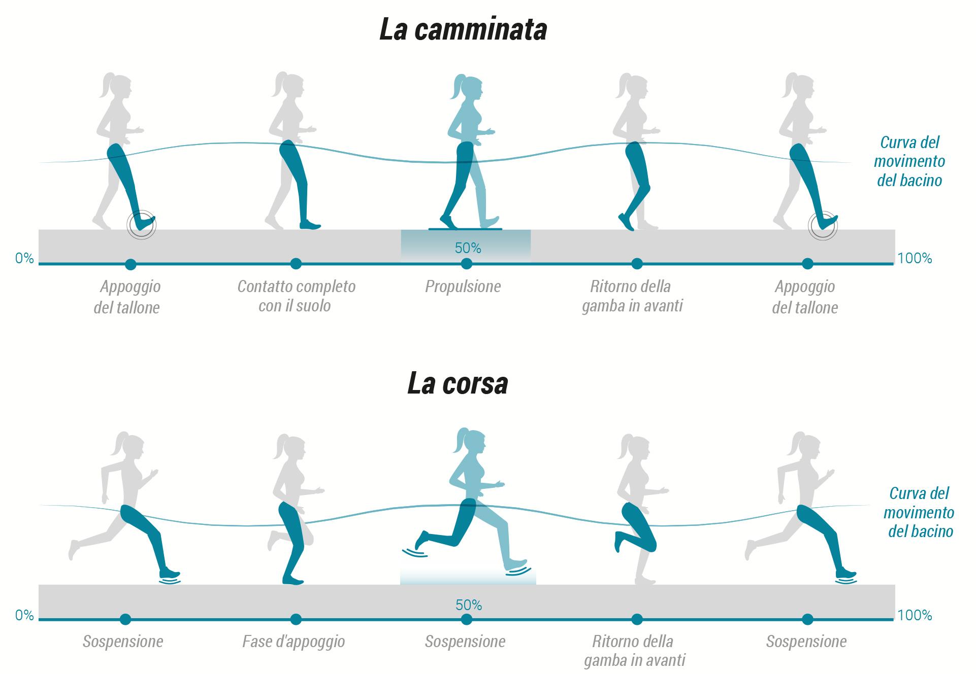 Biomeccanica della corsa