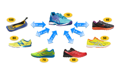 Indice di minimalismo delle scarpe